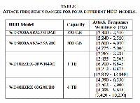 HDD-DoS-Attack-Frequencies.png